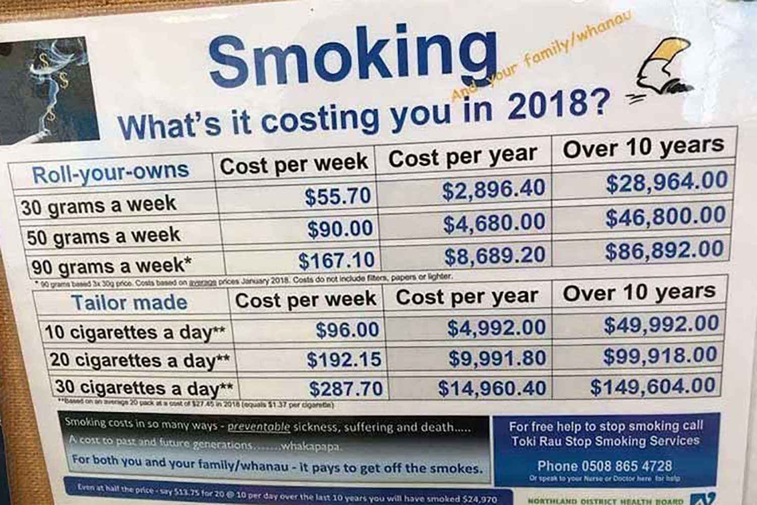 How much is smoking costing you this year? Newcastle Hypnotherapy